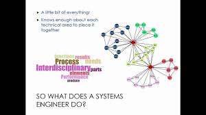 Introduction to Engineering Systems